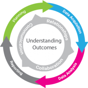 Understanding Outcomes diagram