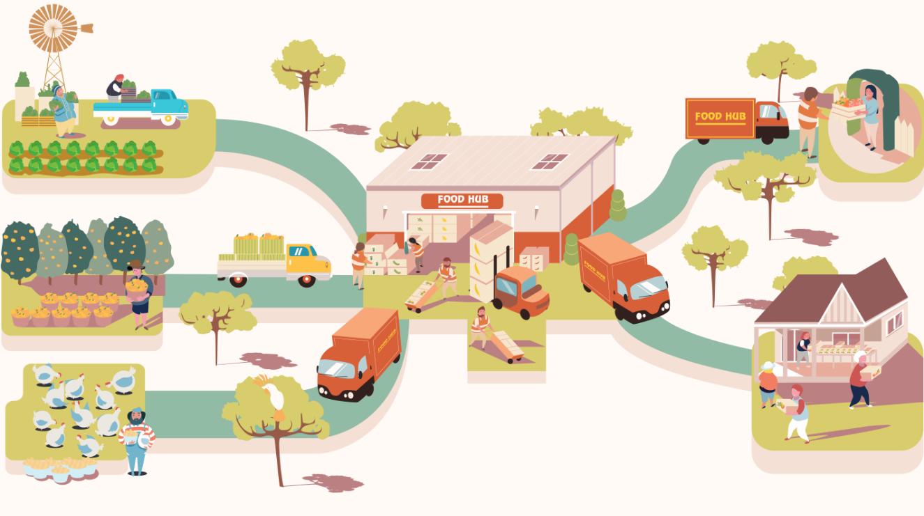 Image result for food hub